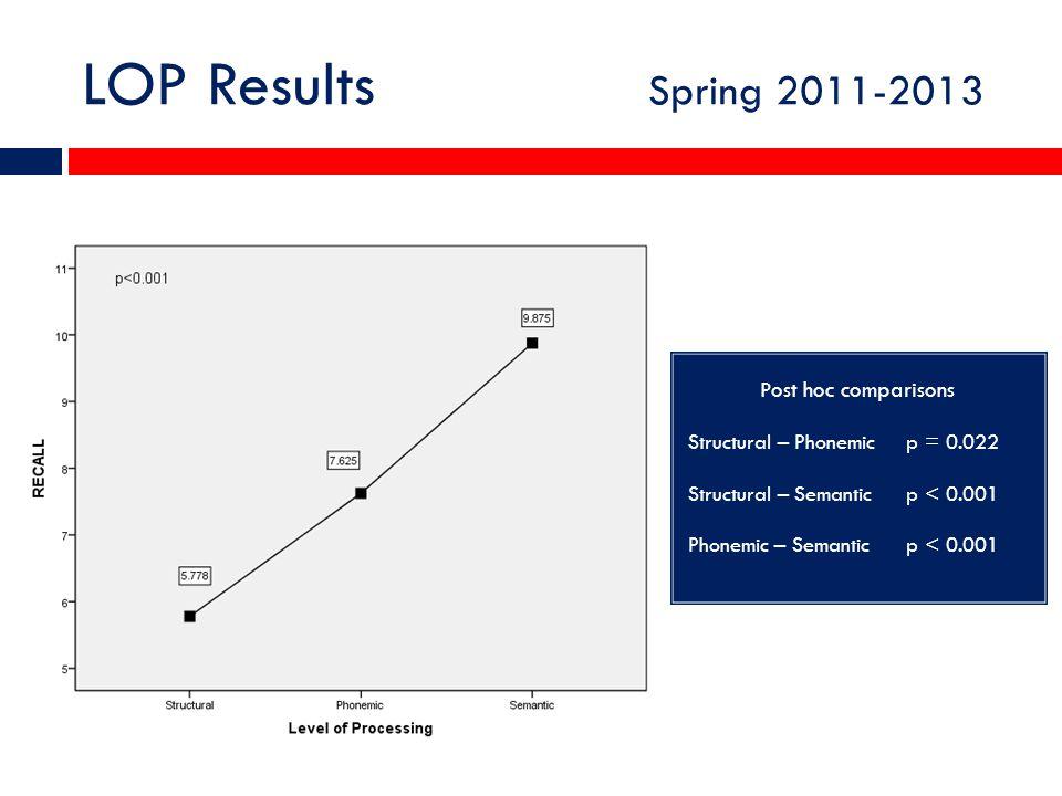 LOP Results Spring 2011-2013 Post hoc comparisons Structural – Phonemic p = 0.022 Structural – Semantic p < 0.001 Phonemic – Semantic p < 0.001