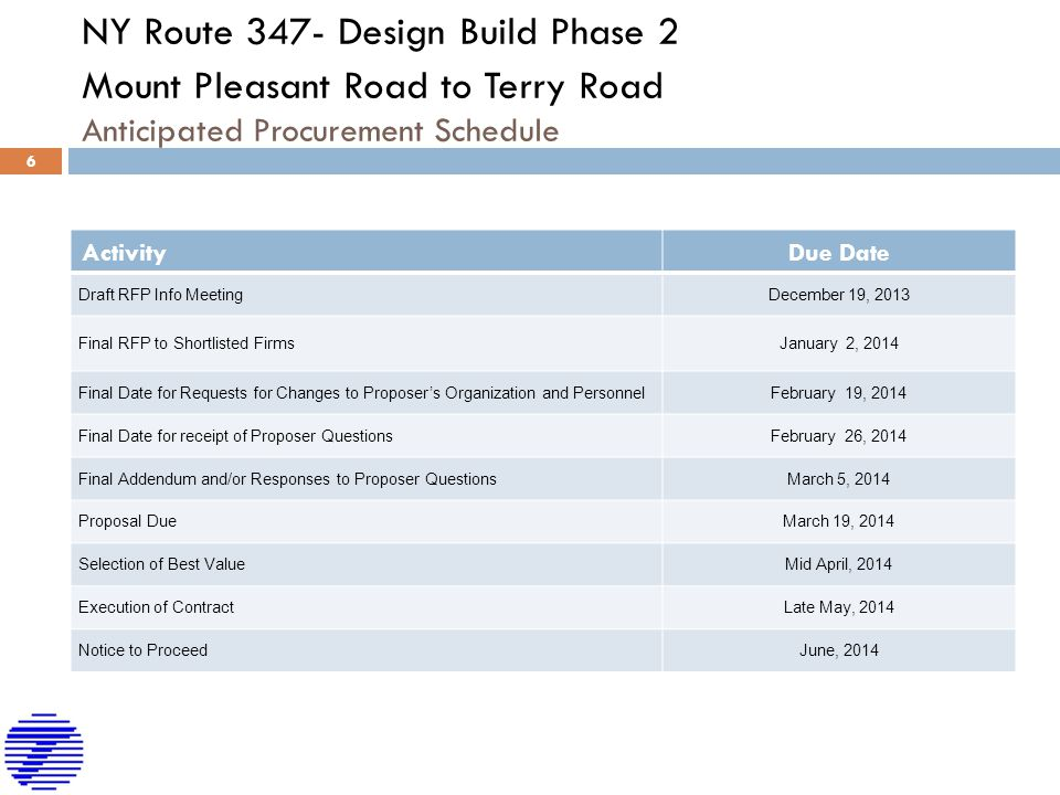 NY Route 347- Design Build Phase 2 Mount Pleasant Road to Terry Road Anticipated Procurement Schedule ActivityDue Date Draft RFP Info MeetingDecember