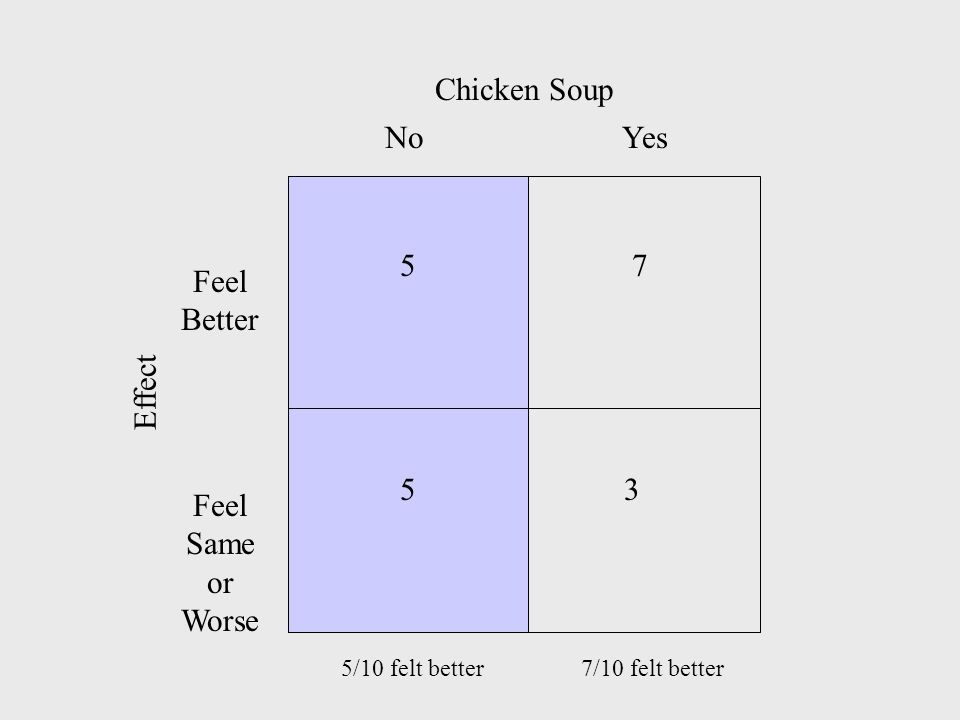 YesNo Feel Better Feel Same or Worse 3 7 Chicken Soup Effect 7/10 felt better 5 5 5/10 felt better