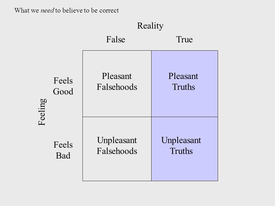 TrueFalse Feels Good Feels Bad Unpleasant Truths Unpleasant Falsehoods Pleasant Truths Pleasant Falsehoods Reality Feeling What we need to believe to