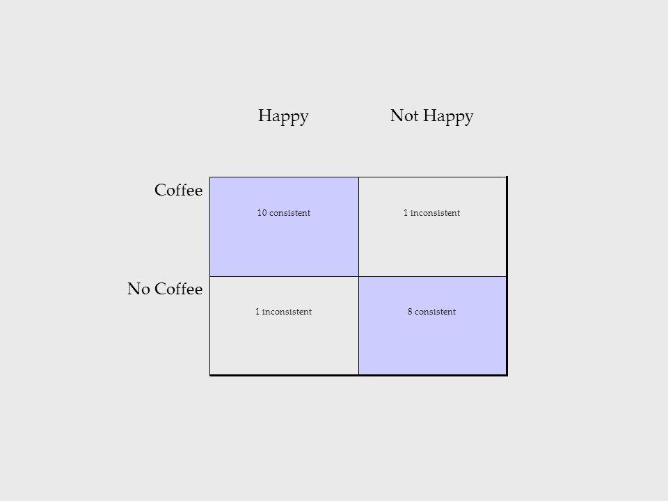 8 consistent1 inconsistent No Coffee 1 inconsistent10 consistent Coffee Not HappyHappy