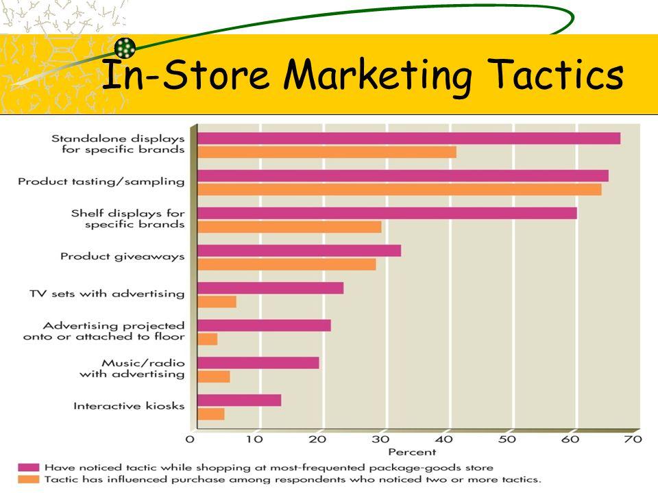 In-Store Marketing Tactics