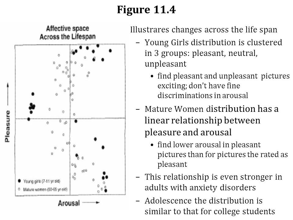 Figure 11.4 Illustrares changes across the life span –Young Girls distribution is clustered in 3 groups: pleasant, neutral, unpleasant find pleasant and unpleasant pictures exciting; don't have fine discriminations in arousal –Mature Women d istribution has a linear relationship between pleasure and arousal find lower arousal in pleasant pictures than for pictures the rated as pleasant –This relationship is even stronger in adults with anxiety disorders –Adolescence the distribution is similar to that for college students