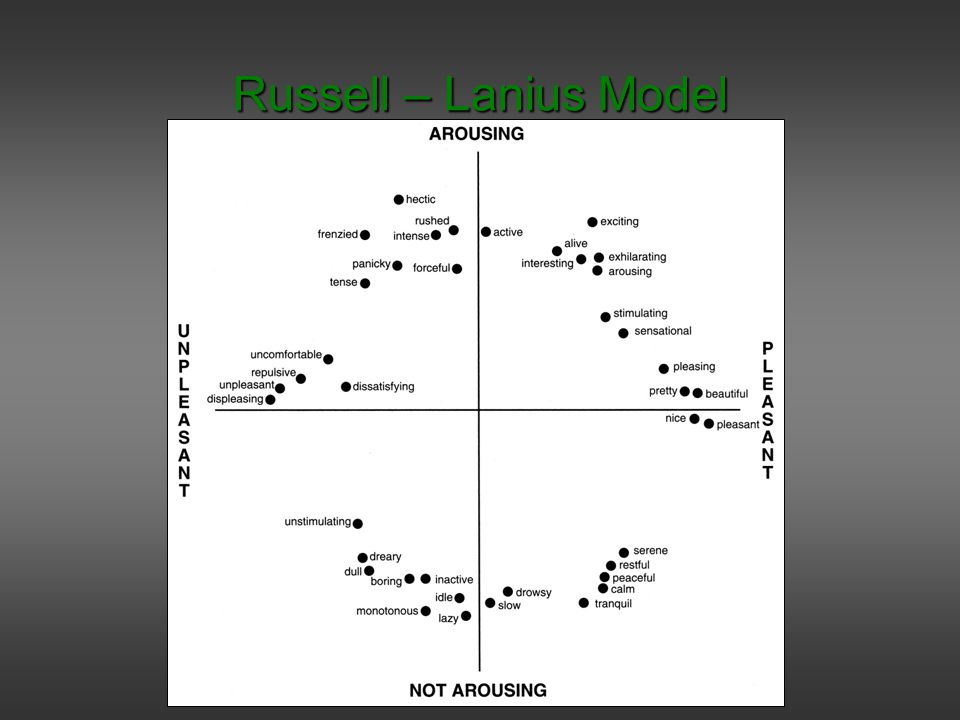 Russell – Lanius Model