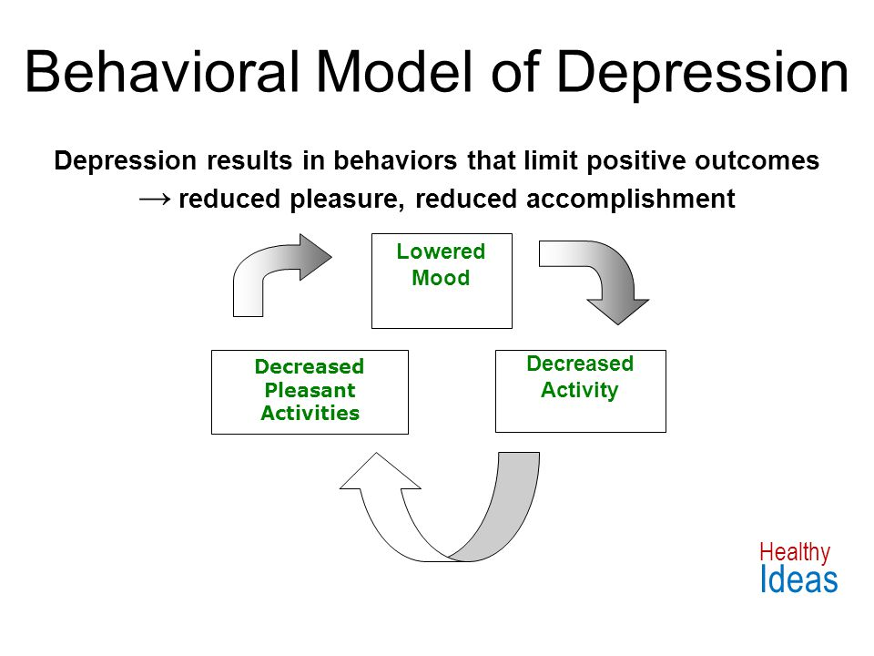 Behavioral Model of Depression Lowered Mood Decreased Activity Decreased Pleasant Activities Depression results in behaviors that limit positive outcomes → reduced pleasure, reduced accomplishment Healthy Ideas