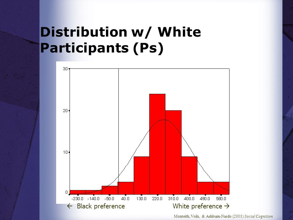 Monteith, Voils, & Ashburn-Nardo (2001) Social Cognition Distribution w/ White Participants (Ps)  Black preference White preference 