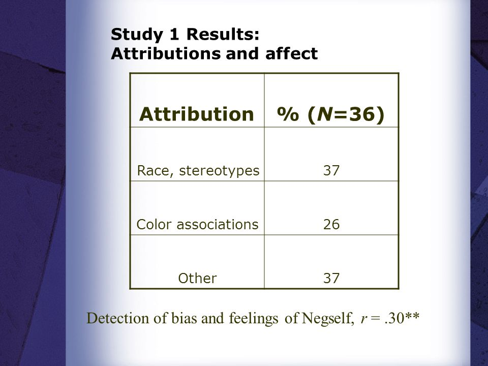 Study 1 Results: Attributions and affect Attribution% (N=36) Race, stereotypes37 Color associations26 Other37 Detection of bias and feelings of Negself, r =.30**