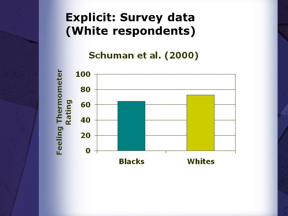 Explicit: Survey data (White respondents)