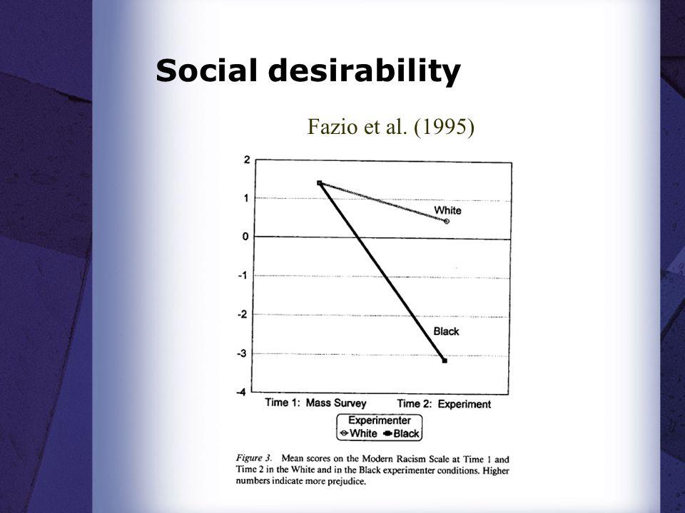 Social desirability Fazio et al. (1995)