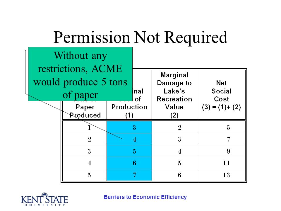 Permission Not Required Without any restrictions, ACME would produce 5 tons of paper