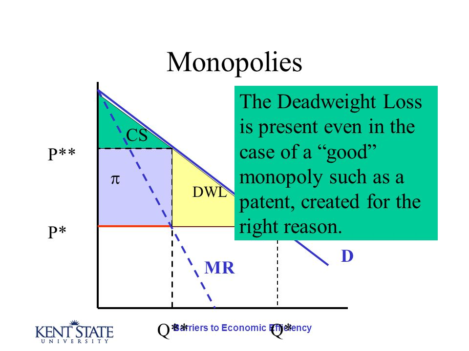 Barriers to Economic Efficiency Monopolies D MC P* Q* MR P** Q** DWL  CS The Deadweight Loss is present even in the case of a good monopoly such as a patent, created for the right reason.