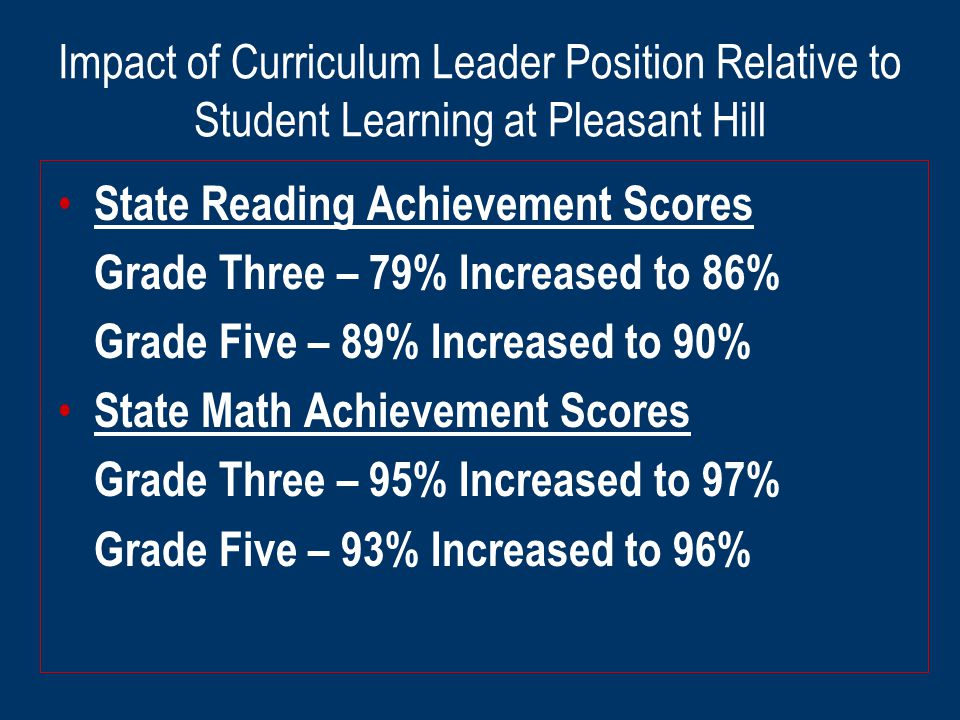 Impact of Curriculum Leader Position Relative to Student Learning at Pleasant Hill State Reading Achievement Scores Grade Three – 79% Increased to 86% Grade Five – 89% Increased to 90% State Math Achievement Scores Grade Three – 95% Increased to 97% Grade Five – 93% Increased to 96%