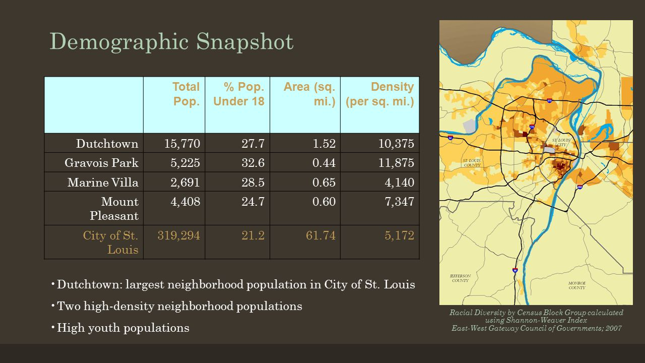 Demographic Snapshot Total Pop. % Pop. Under 18 Area (sq.