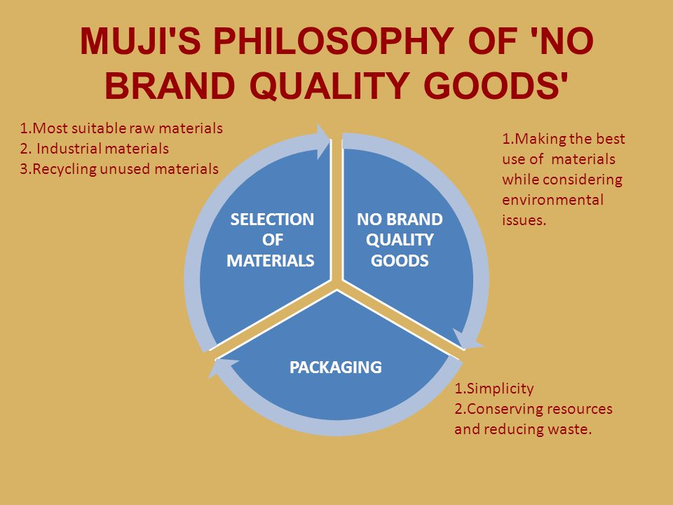 MUJI'S PHILOSOPHY OF 'NO BRAND QUALITY GOODS' NO BRAND QUALITY GOODS PACKAGING SELECTION OF MATERIALS 1.Simplicity 2.Conserving resources and reducing