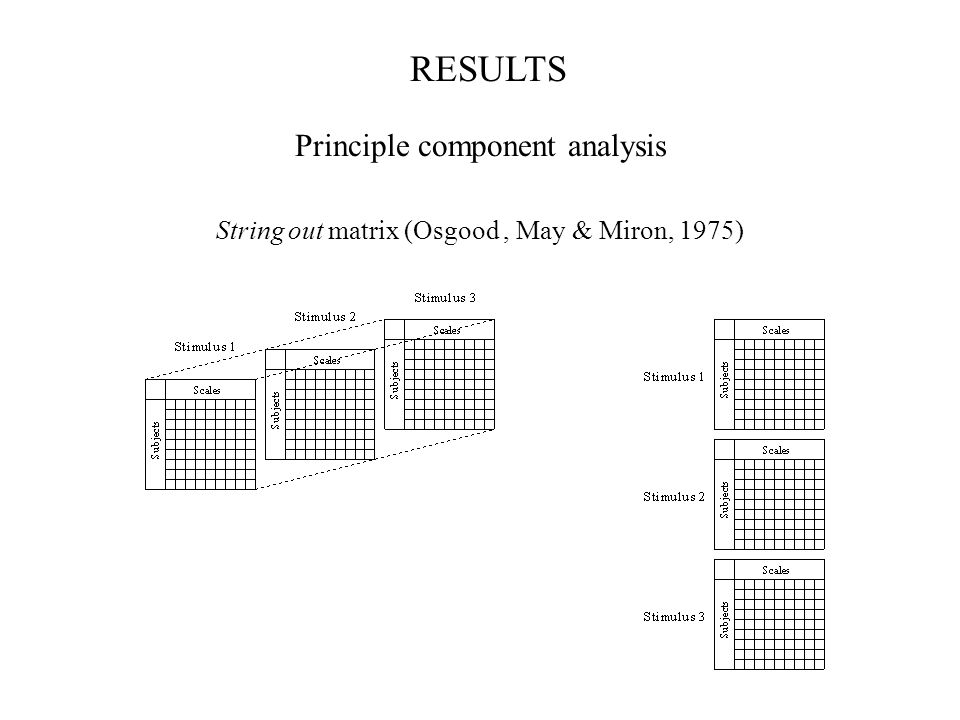 RESULTS Principle component analysis String out matrix (Osgood, May & Miron, 1975)