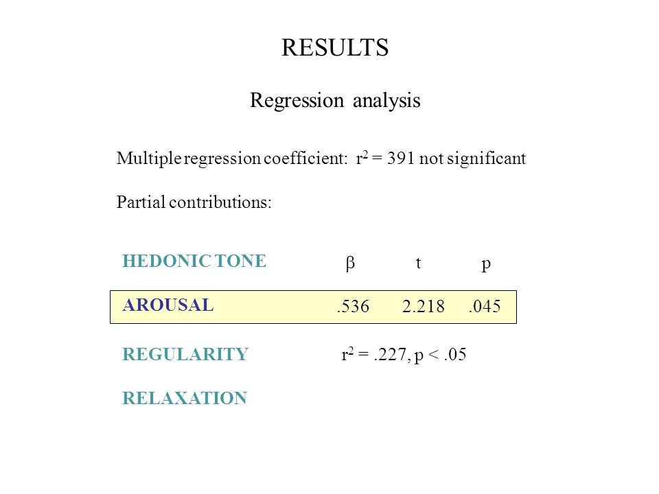 Multiple regression coefficient: r 2 = 391 not significant Partial contributions: r 2 =.227, p <.05 RESULTS Regression analysis  t p.5362.218.045 HEDONIC TONE AROUSAL REGULARITY RELAXATION