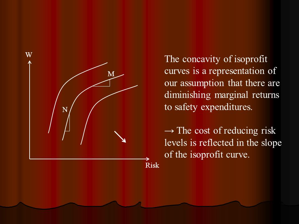 W Risk M N The concavity of isoprofit curves is a representation of our assumption that there are diminishing marginal returns to safety expenditures.