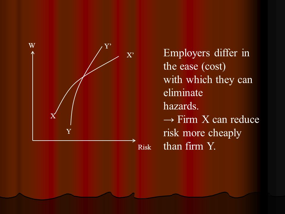 W Risk X Y X' Y' Employers differ in the ease (cost) with which they can eliminate hazards. → Firm X can reduce risk more cheaply than firm Y.