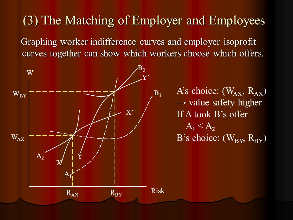 (3) The Matching of Employer and Employees (3) The Matching of Employer and Employees Graphing worker indifference curves and employer isoprofit curve