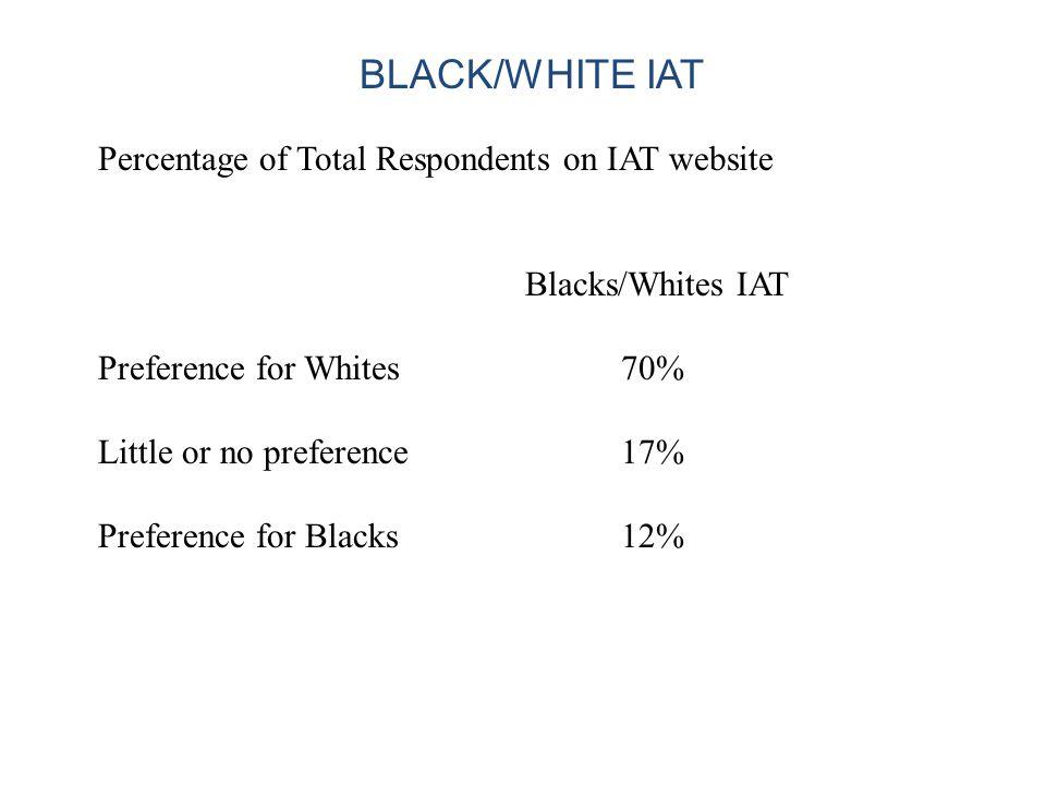 Percentage of Total Respondents on IAT website Blacks/Whites IAT Preference for Whites 70% Little or no preference 17% Preference for Blacks 12% BLACK