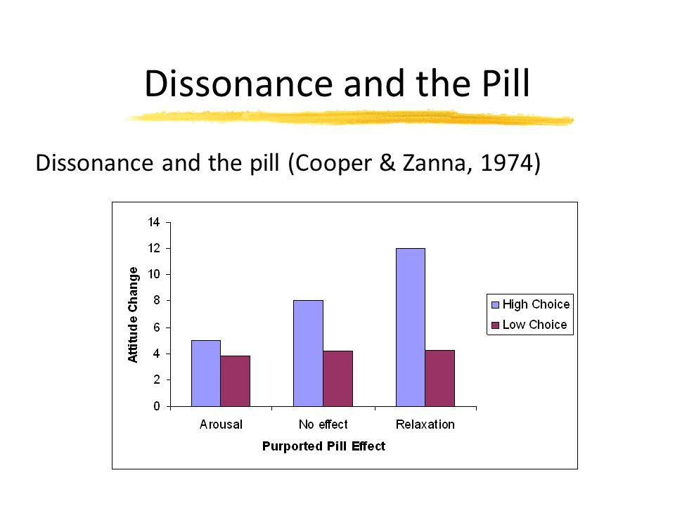 Dissonance and the Pill Dissonance and the pill (Cooper & Zanna, 1974)