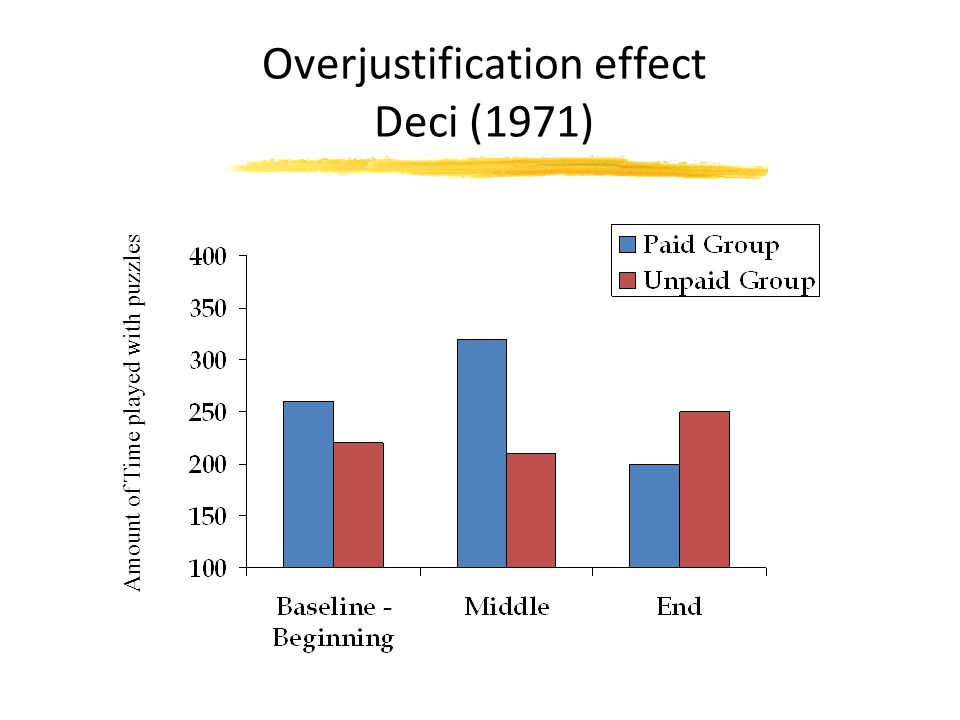 Overjustification effect Deci (1971) Amount of Time played with puzzles