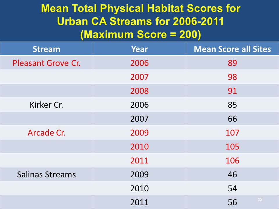 StreamYearMean Score all Sites Pleasant Grove Cr.200689 200798 200891 Kirker Cr.200685 200766 Arcade Cr.2009107 2010105 2011106 Salinas Streams200946