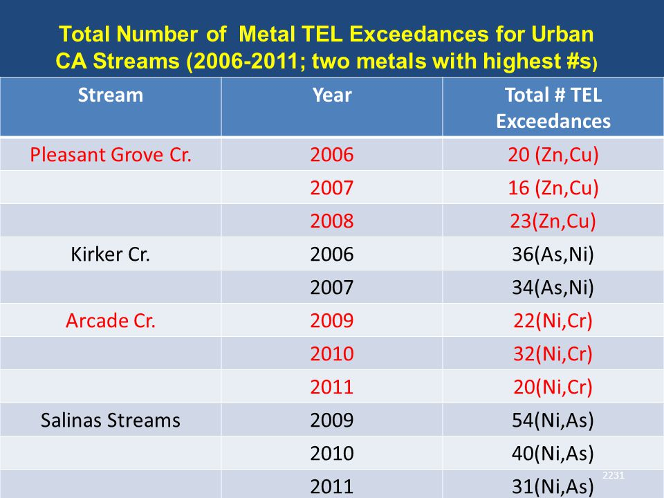 StreamYearTotal # TEL Exceedances Pleasant Grove Cr.200620 (Zn,Cu) 200716 (Zn,Cu) 200823(Zn,Cu) Kirker Cr.200636(As,Ni) 200734(As,Ni) Arcade Cr.200922