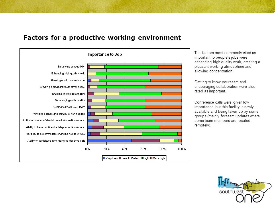 Factors for a productive working environment The factors most commonly cited as important to people's jobs were enhancing high quality work, creating a pleasant working atmosphere and allowing concentration.