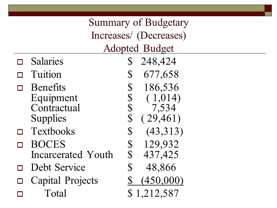 Summary of Budgetary Increases/ (Decreases) Adopted Budget  Salaries$ 248,424  Tuition$ 677,658  Benefits$ 186,536 Equipment$ ( 1,014) Contractual$ 7,534 Supplies$ ( 29,461)  Textbooks$ (43,313)  BOCES$ 129,932 Incarcerated Youth$ 437,425  Debt Service$ 48,866  Capital Projects$ (450,000)  Total$ 1,212,587