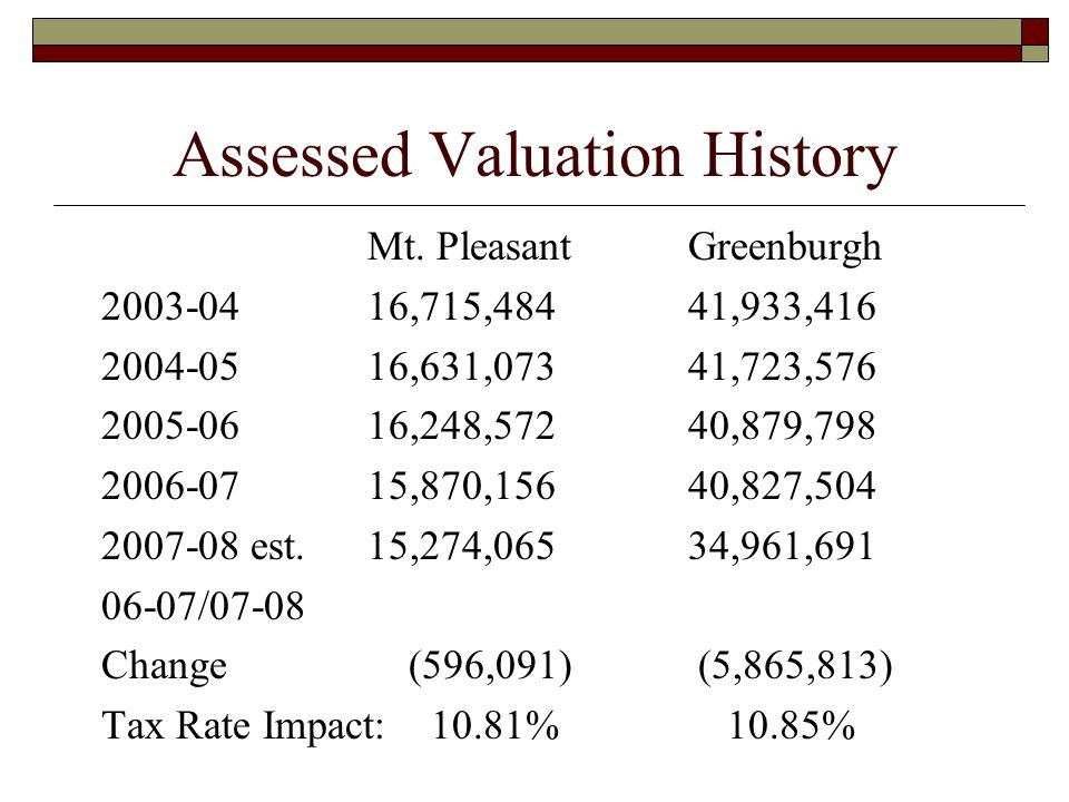Assessed Valuation History Mt. PleasantGreenburgh 2003-0416,715,48441,933,416 2004-0516,631,07341,723,576 2005-0616,248,57240,879,798 2006-0715,870,15