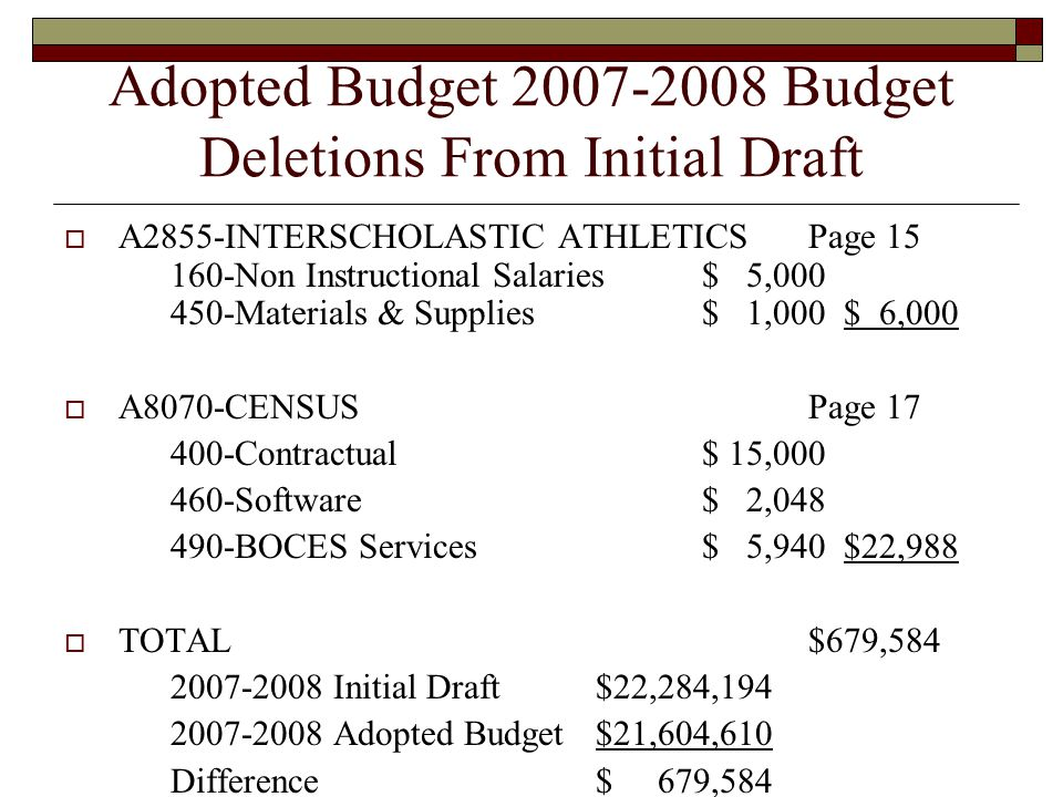Adopted Budget 2007-2008 Budget Deletions From Initial Draft  A2855-INTERSCHOLASTIC ATHLETICSPage 15 160-Non Instructional Salaries$ 5,000 450-Materi