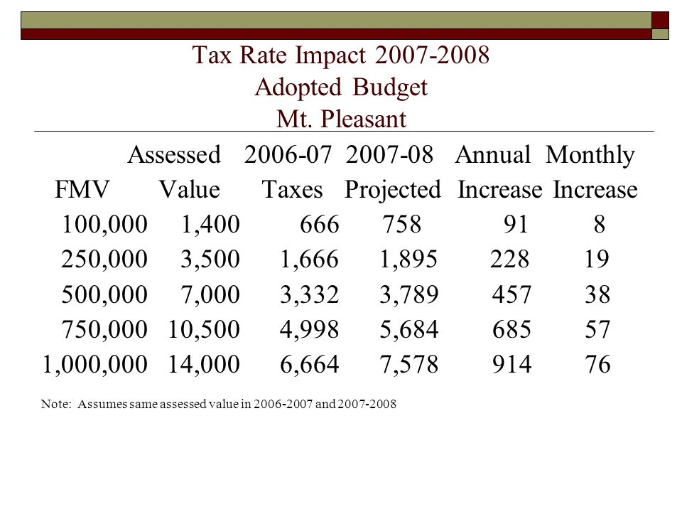 Tax Rate Impact 2007-2008 Adopted Budget Mt. Pleasant Assessed 2006-07 2007-08 Annual Monthly FMV Value Taxes Projected Increase Increase 100,000 1,40