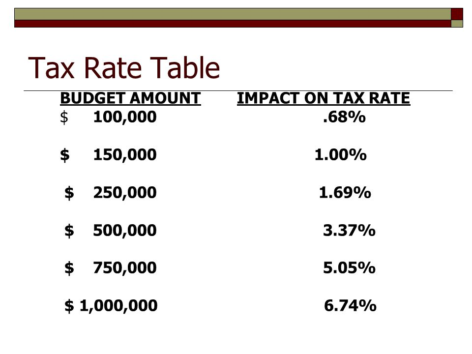 Tax Rate Table BUDGET AMOUNT IMPACT ON TAX RATE $ 100,000.68% $ 150,000 1.00% $ 250,000 1.69% $ 500,000 3.37% $ 750,000 5.05% $ 1,000,000 6.74%