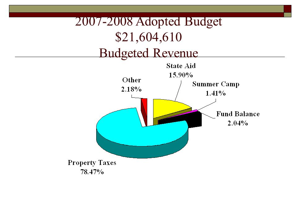 2007-2008 Adopted Budget $21,604,610 Budgeted Revenue
