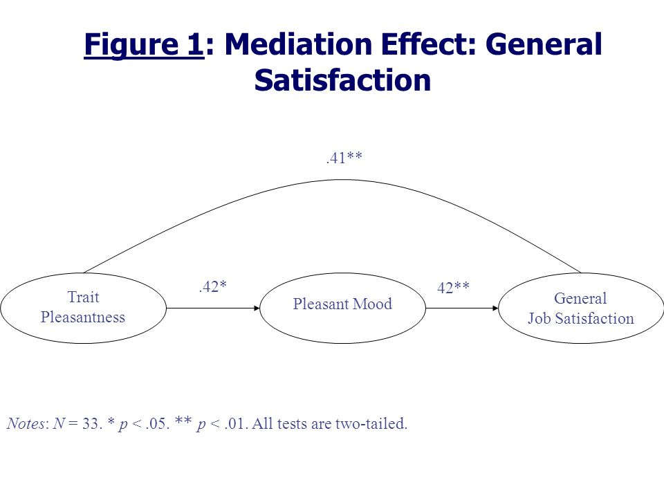 Figure 1: Mediation Effect: General Satisfaction Trait Pleasantness General Job Satisfaction.42*.41** 42** Pleasant Mood Notes: N = 33.