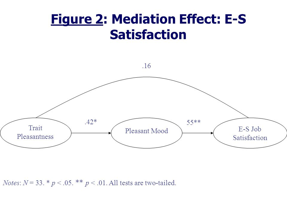 Figure 2: Mediation Effect: E-S Satisfaction Trait Pleasantness E-S Job Satisfaction.42*.16 55** Pleasant Mood Notes: N = 33.