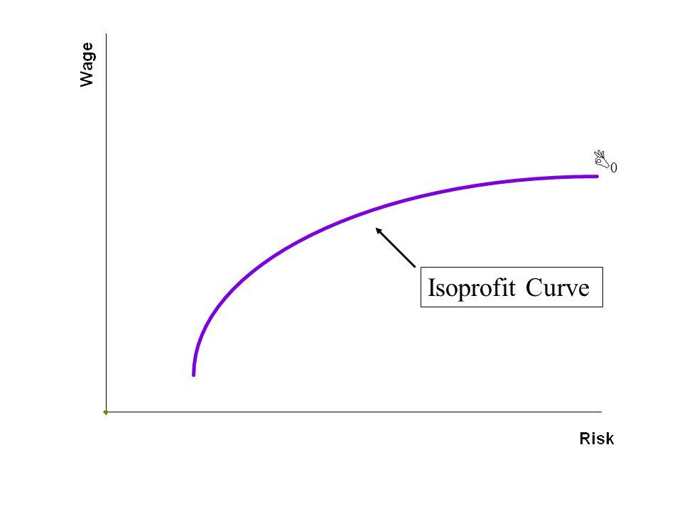 00 Isoprofit Curve