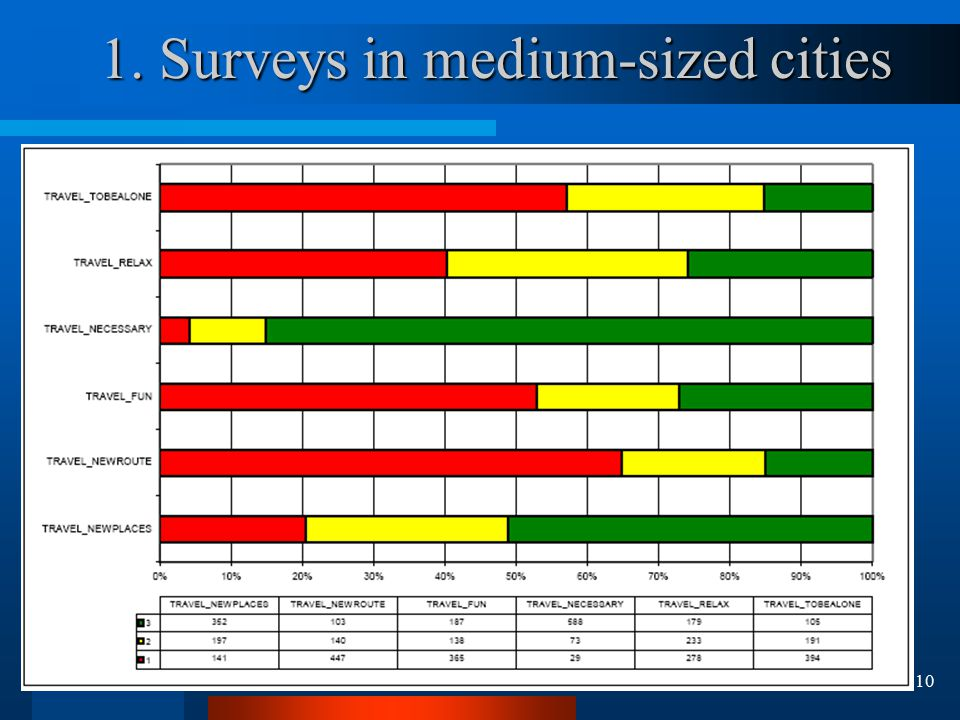 10 1. Surveys in medium-sized cities