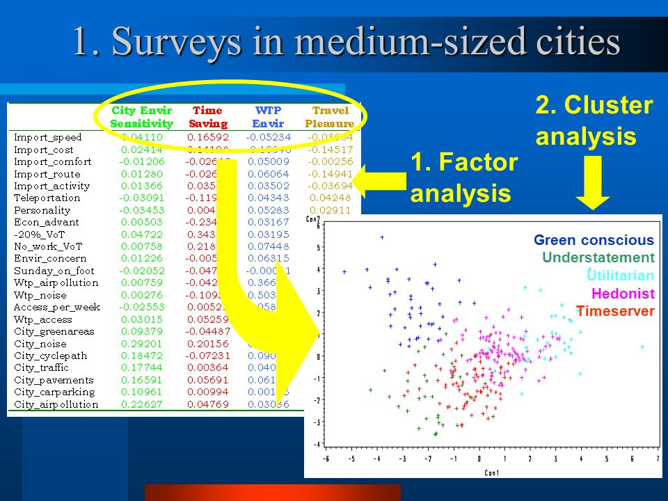 11 1. Surveys in medium-sized cities 2. Cluster analysis 1.