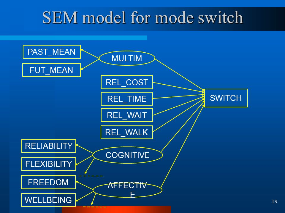 19 SEM model for mode switch PAST_MEAN FUT_MEAN MULTIM REL_COST REL_TIME REL_WAIT REL_WALK SWITCH RELIABILITY FLEXIBILITY COGNITIVE FREEDOM WELLBEING AFFECTIV E