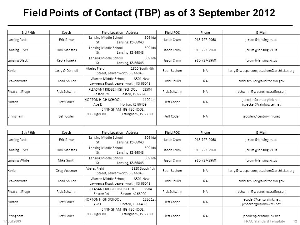 17 Jul 200312 TRAC Standard Template Field Points of Contact (TBP) as of 3 September 2012 3rd / 4thCoachField Location - AddressField POCPhoneE-Mail Lansing RedEric Rowe Lansing Middle School 509 Ida St.