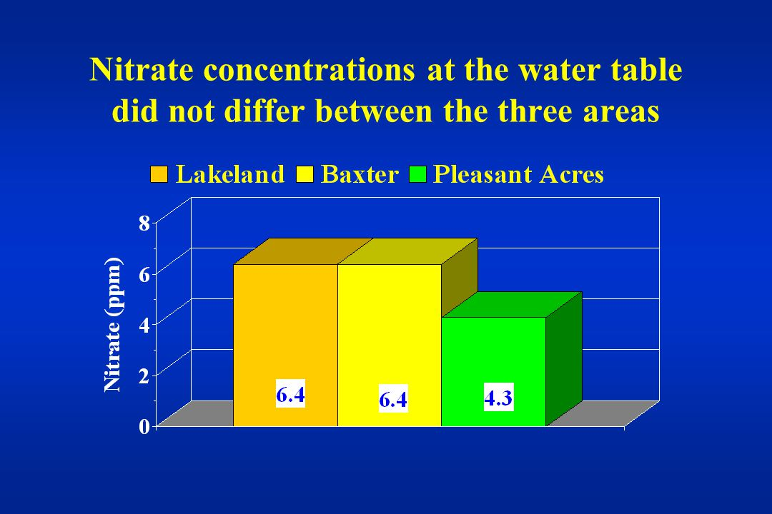 Nitrate concentrations at the water table did not differ between the three areas