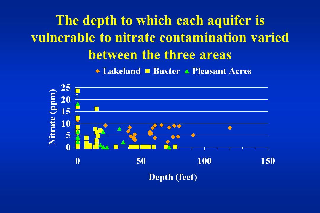 The depth to which each aquifer is vulnerable to nitrate contamination varied between the three areas