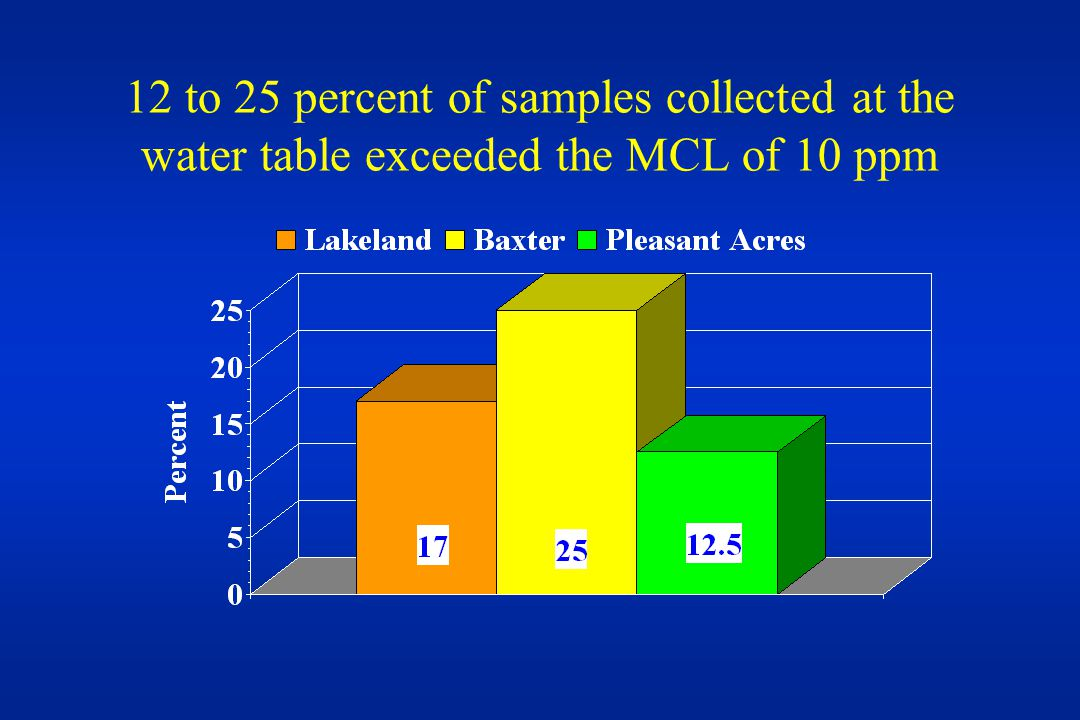 12 to 25 percent of samples collected at the water table exceeded the MCL of 10 ppm