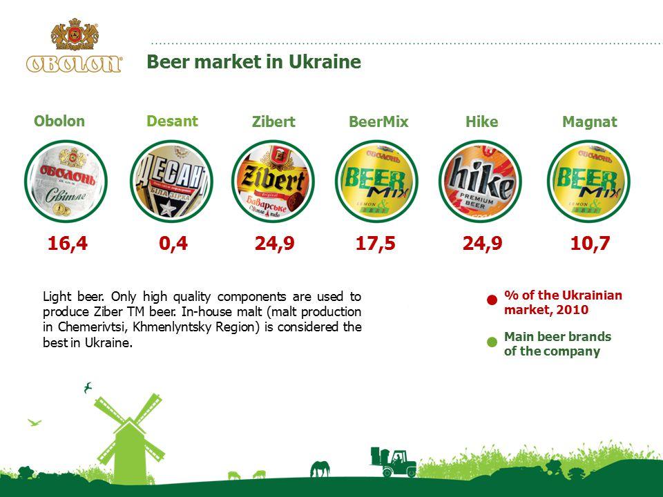 Main beer brands of the company % of the Ukrainian market, 2010 0,417,524,916,4 Desant Zibert Obolon BeerMix 24,9 Hike 10,7 Magnat Beer market in Ukraine Light beer.