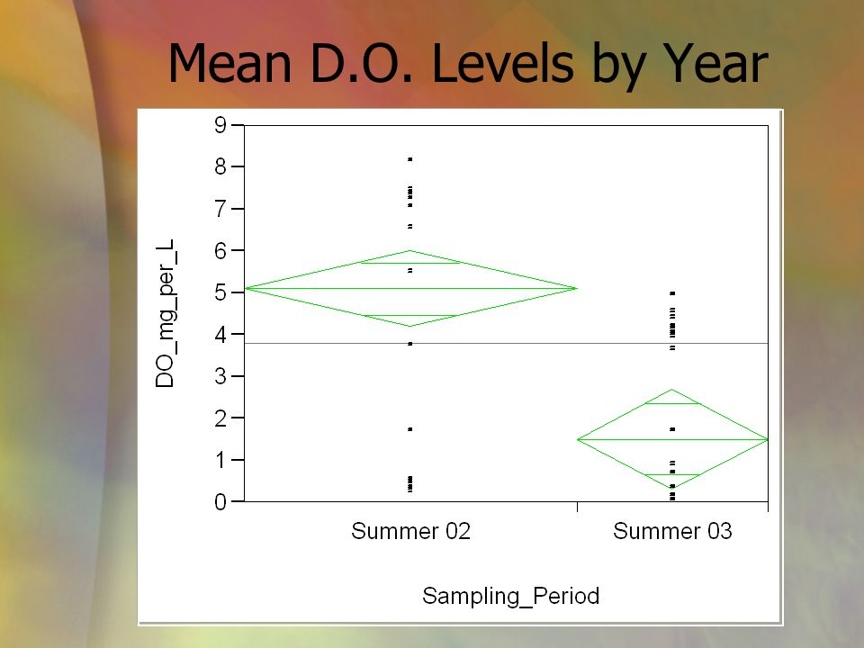 Mean D.O. Levels by Year
