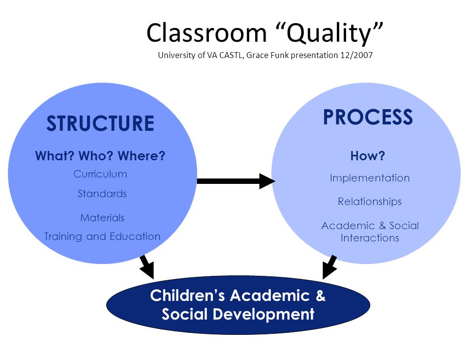 """Classroom """"Quality"""" University of VA CASTL, Grace Funk presentation 12/2007 What? Who? Where? STRUCTURE Curriculum Standards How? PROCESS Implementati"""
