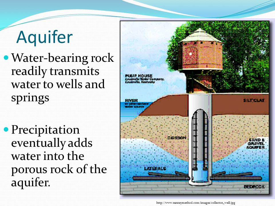 Aquifer Water-bearing rock readily transmits water to wells and springs Precipitation eventually adds water into the porous rock of the aquifer. http: