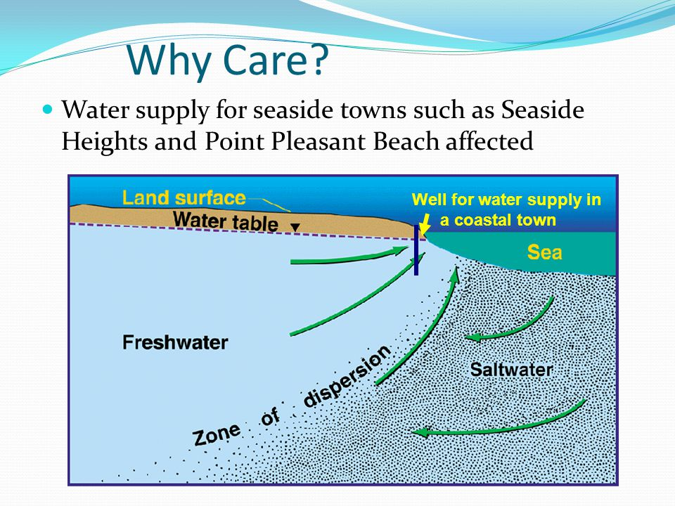 Why Care? Water supply for seaside towns such as Seaside Heights and Point Pleasant Beach affected Well for water supply in a coastal town
